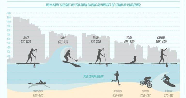 Les 8 bienfaits du paddle sur la santé 5
